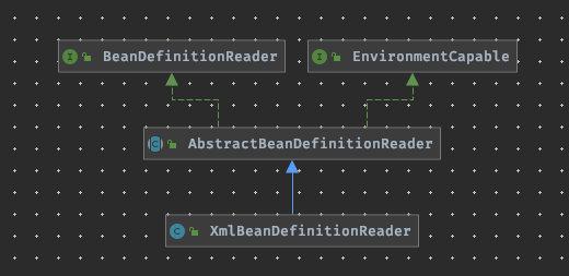 XmlBeanDefinitionReader 类图