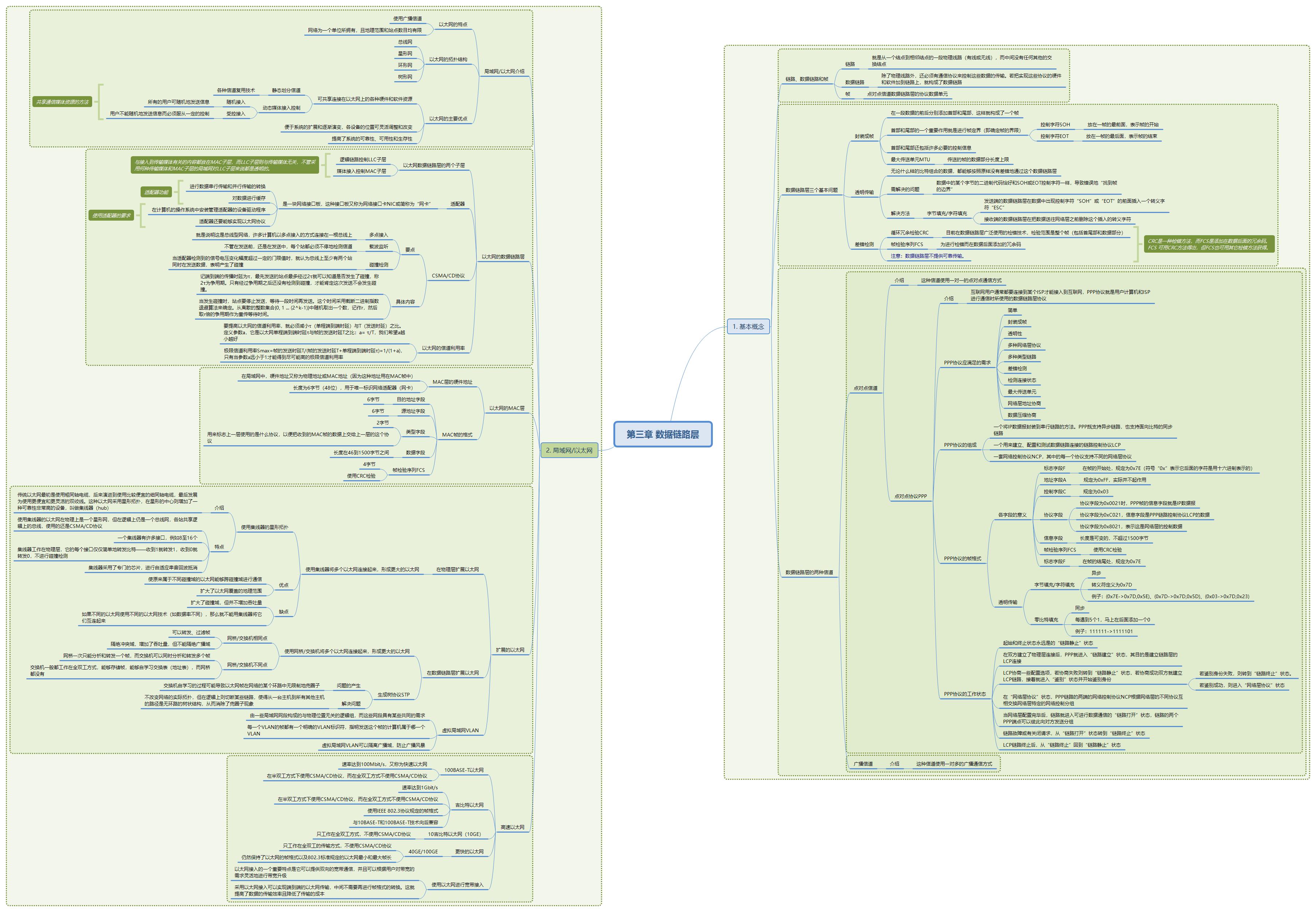 第三章 数据链路层