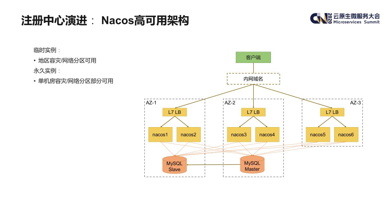 【架构系列】爱奇艺在 Dubbo 生态下的微服务架构实践