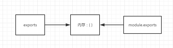 内存结构示意图