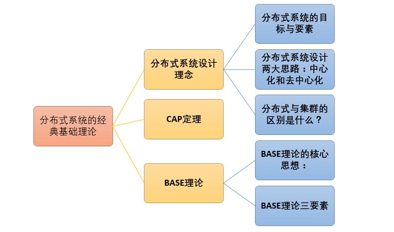 分布式系统的经典基础理论总结