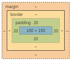 p的盒模型图