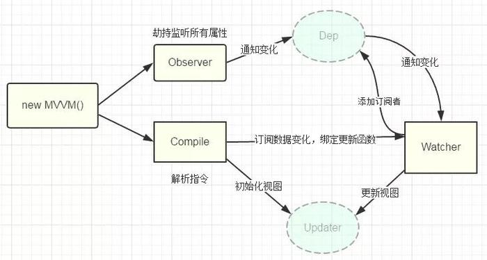 编译流程图