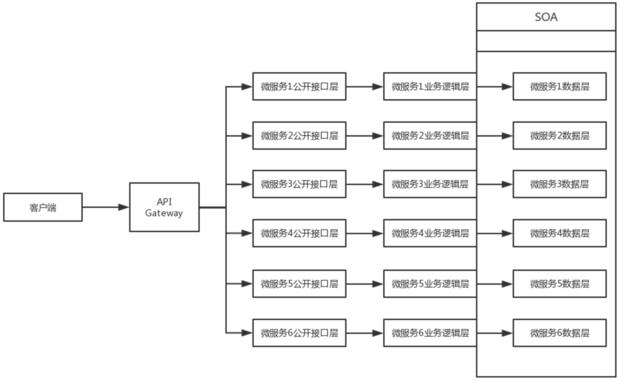 微服务结构图