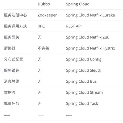 Spring Cloud和Dubbo对比