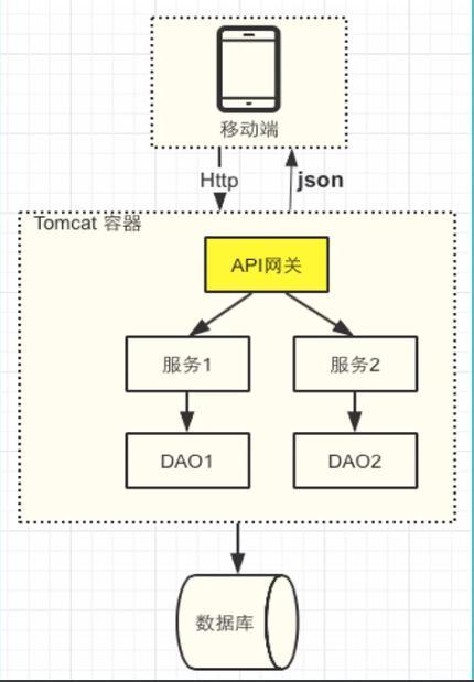 微服务之API网关接口设计