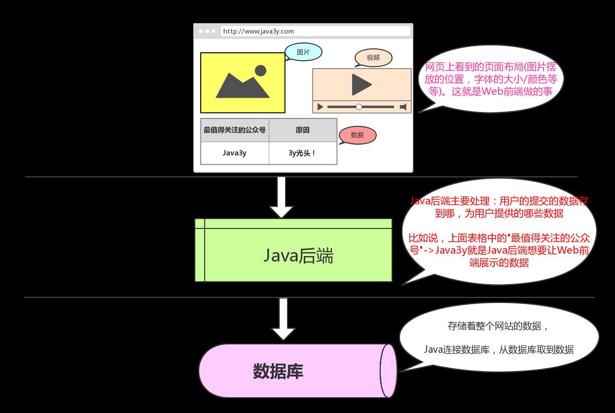 数据库、Java、Web前端