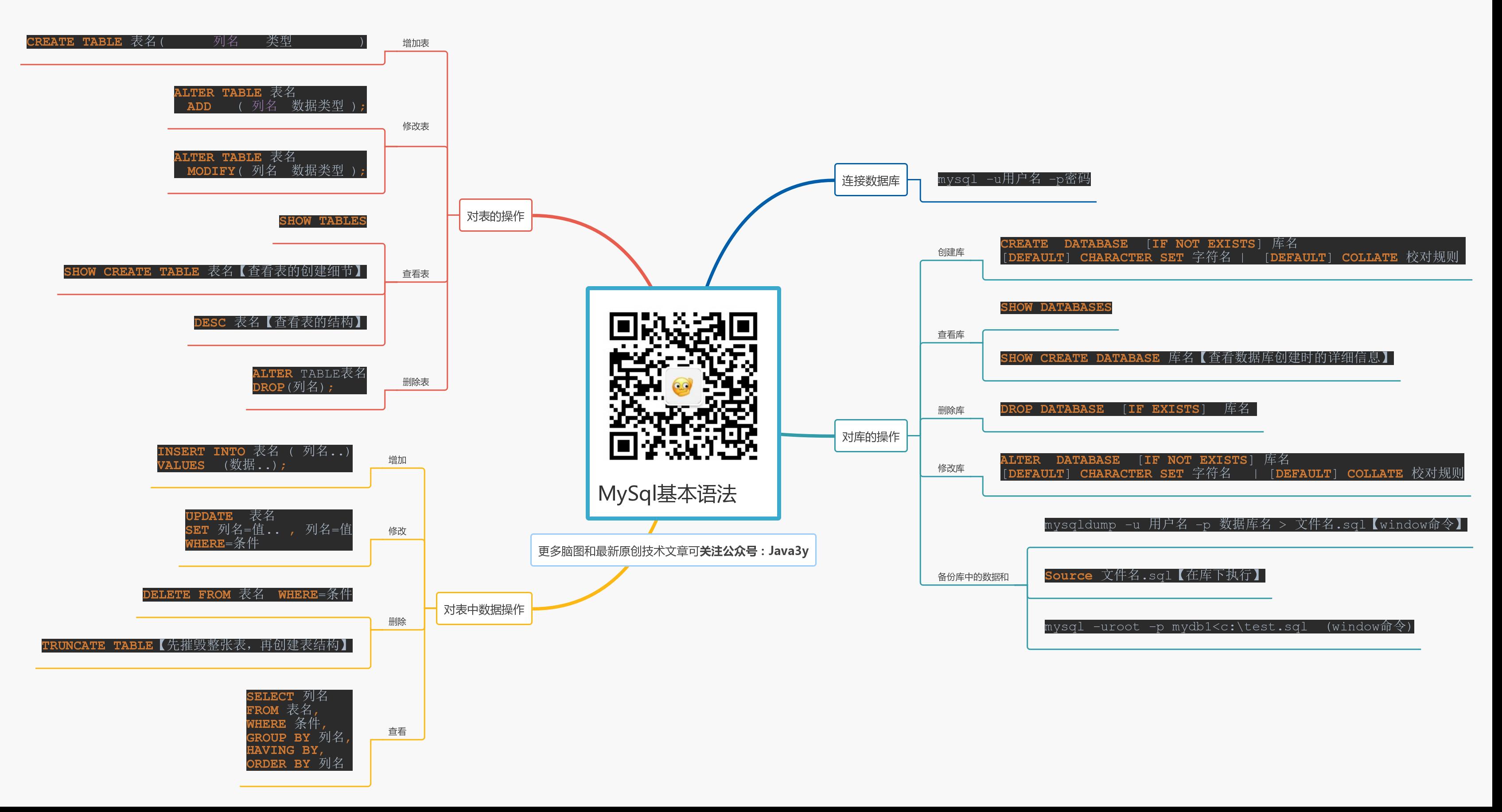 MySQL基本语法