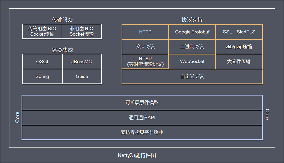 Netty功能特性图