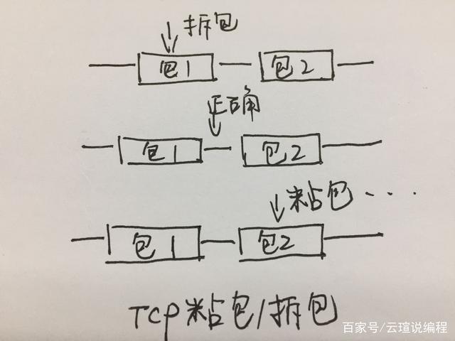 TCP拆包、粘包、正常状态