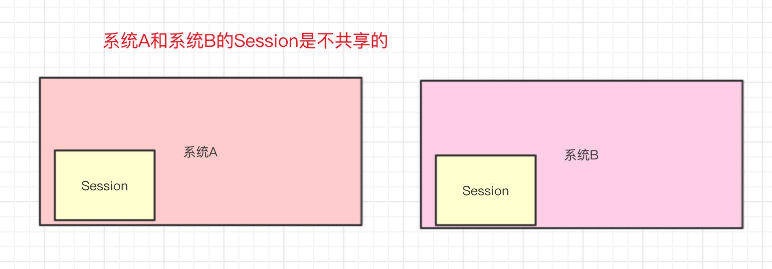 系统A的Session和系统B的Session是不共享的