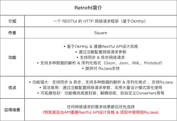 Retrofit简介