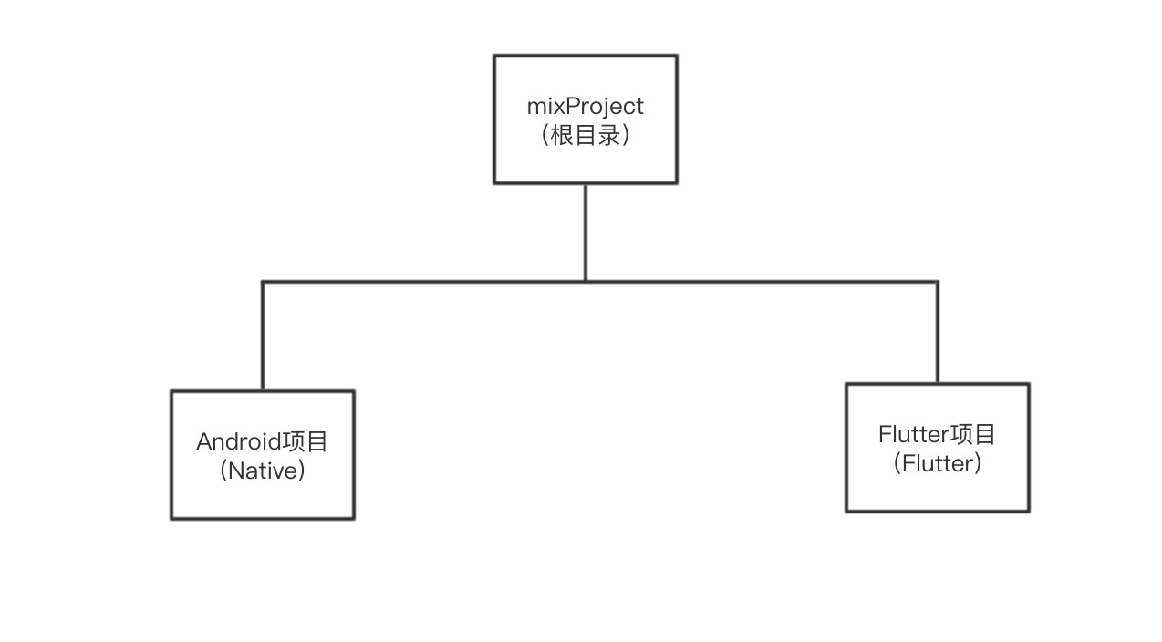 工程项目结构示意图