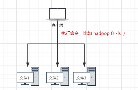 HDFS使用