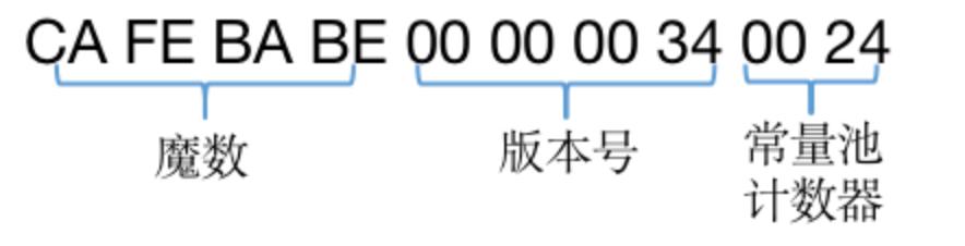 图5 前十个字节及含义