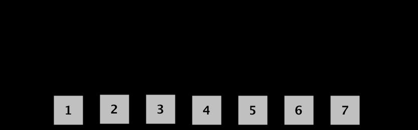 georadius
