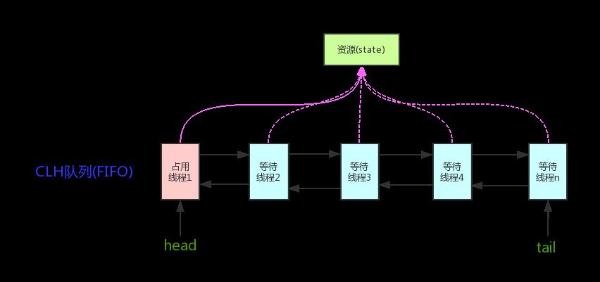 AQS原理图