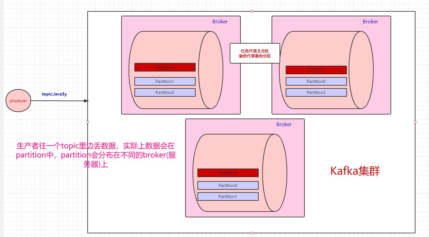 红色代表主分区,紫色代表备份分区