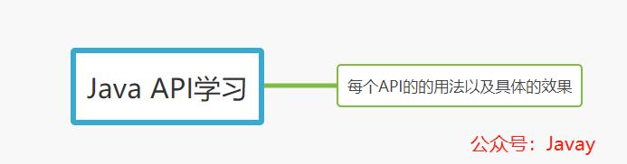 API的用法以及效果