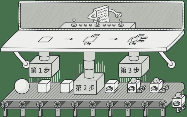 建造者模式,图片来自 refactoringguru.cn