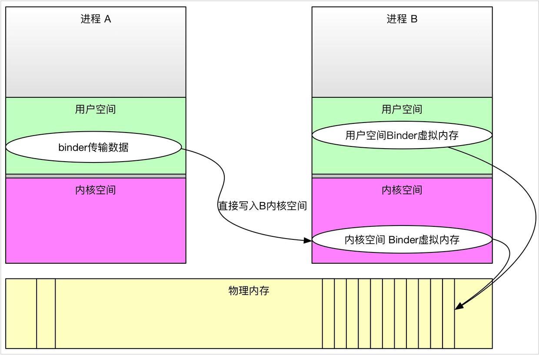 Binder一次拷贝原理.jpg