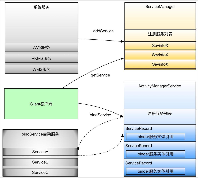 系统服务与bindService启动服务的区别.jpg
