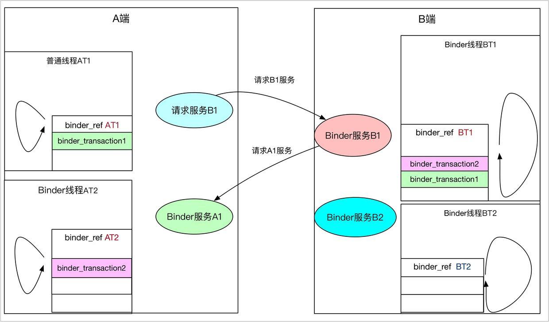 binder_transaction堆栈及唤醒那个队列2.jpg