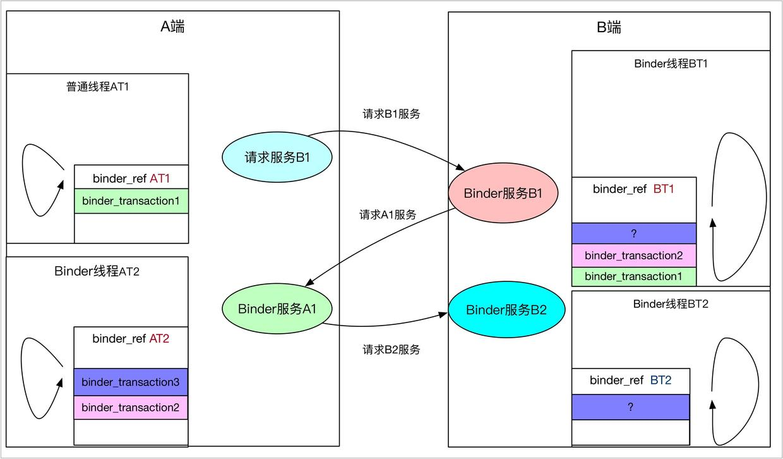 binder_transaction堆栈及唤醒那个队列3.jpg