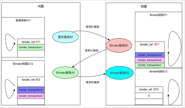 binder_transaction堆栈及唤醒那个队列4.jpg