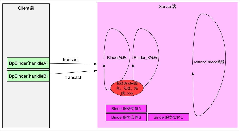 简单的Binder通信模型