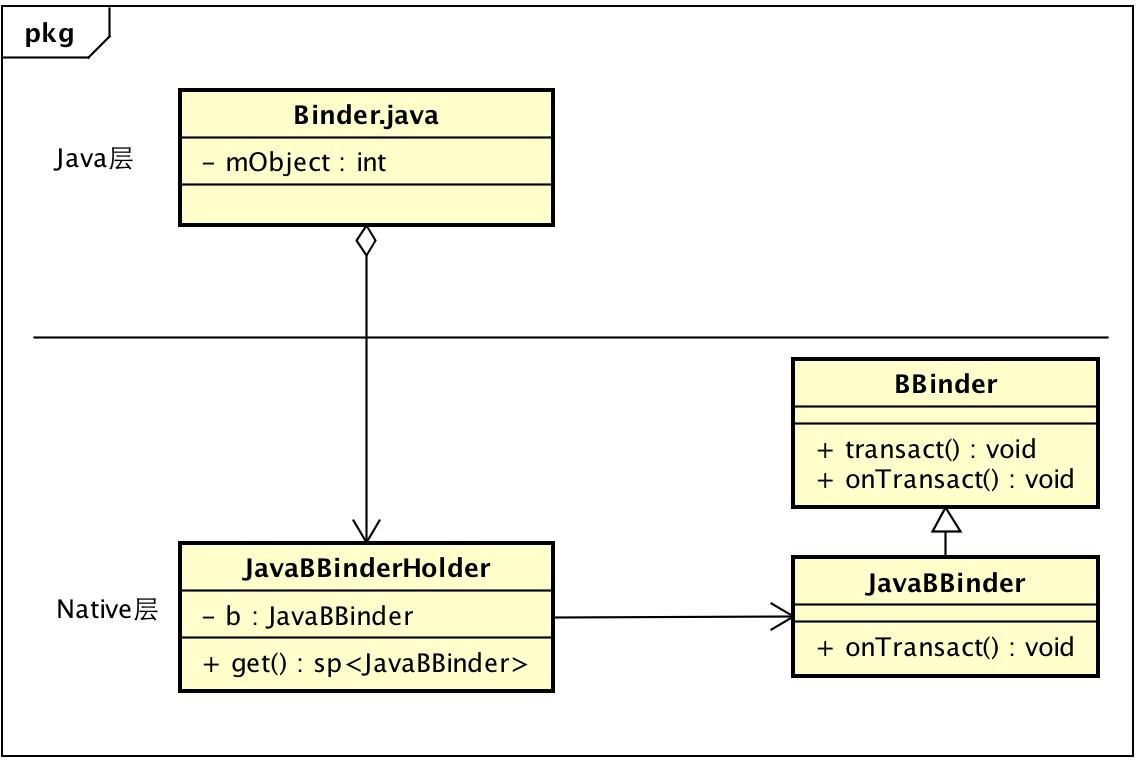 Java层Binder与native 层BBiner.png