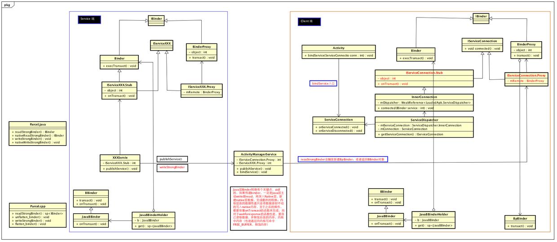 bindSerivce整体流程图