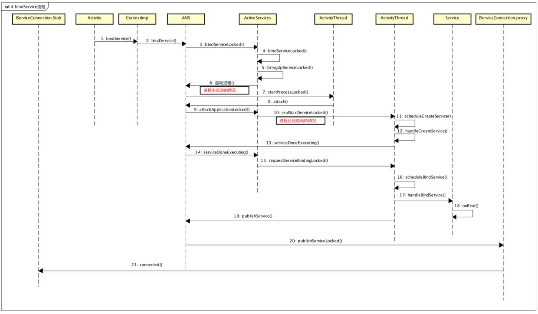 bindService流程