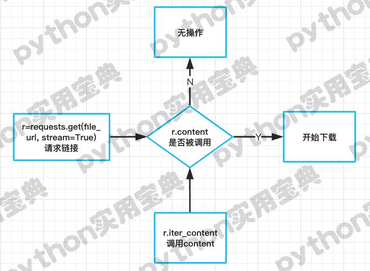Python大文件下载流程
