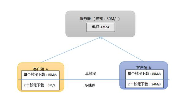 多线程文件下载