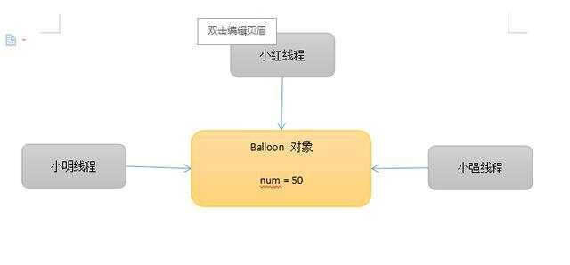 共享Balloon对象的堆内存模型