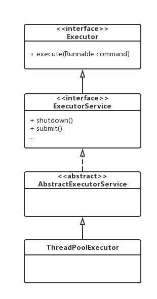 系统组织结构图