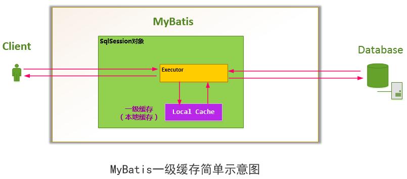 MyBatis一级缓存简单示意图