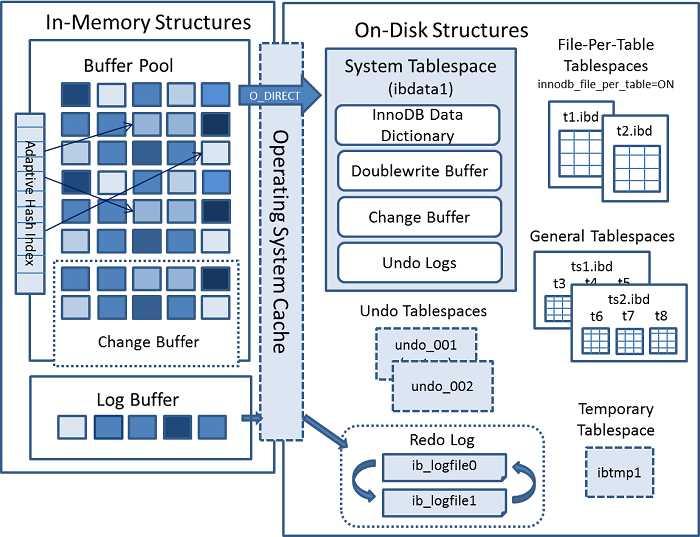 InnoDB 架构图