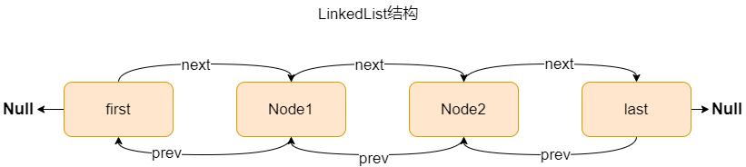 LinkedList结构