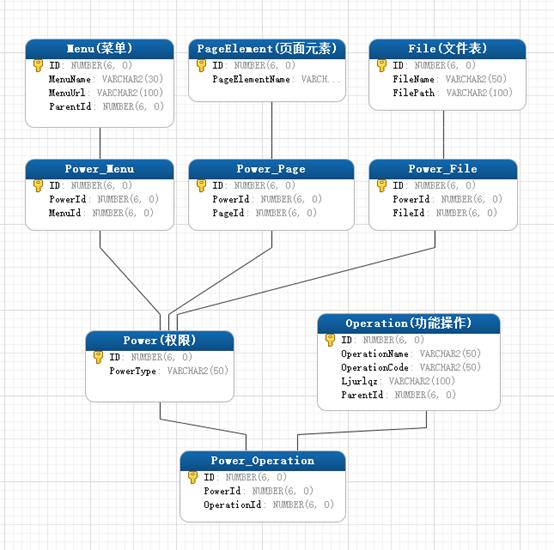 基于 RBAC 的网站权限管理系统设计思路