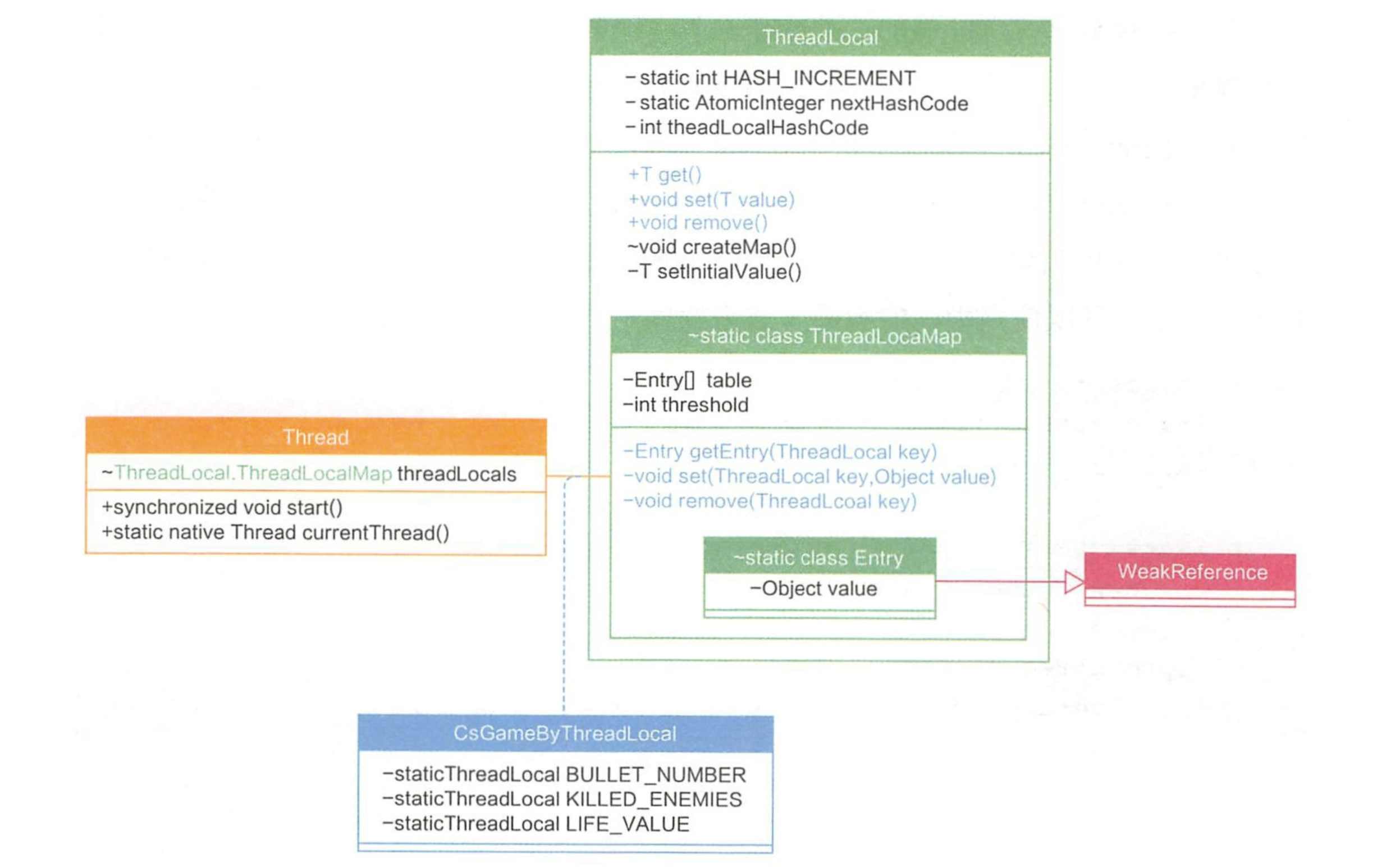ThreadLocal和Thread的类图