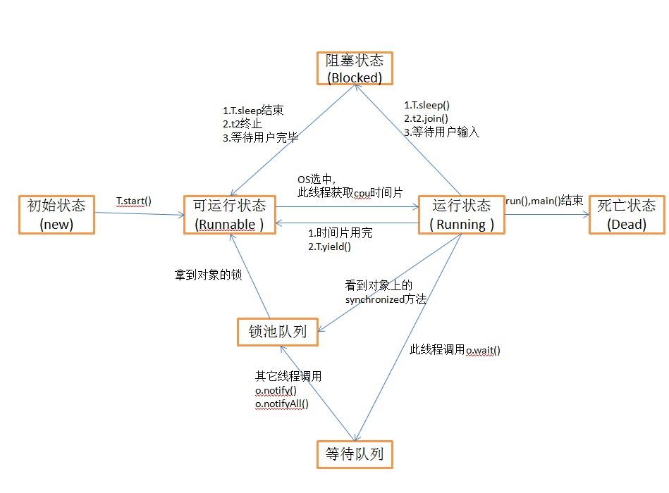 线程的状态图