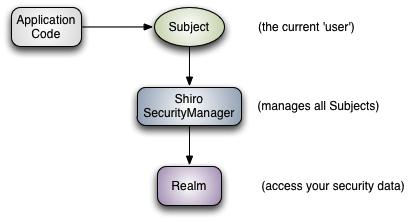 Shiro认证流程