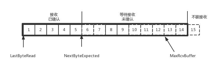 TCP接收端缓存结构