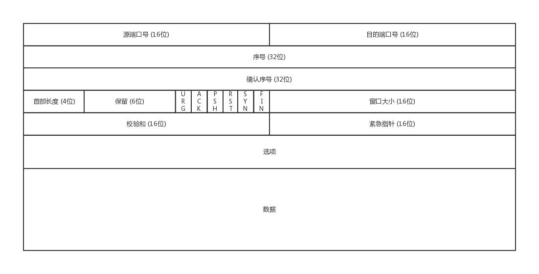 TCP数据结构