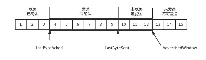 TCP发送端缓存结构