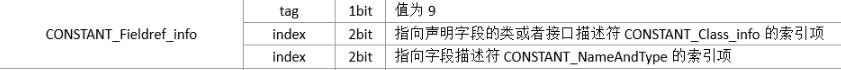 CONSTANT_Fieldref_info的结构.png