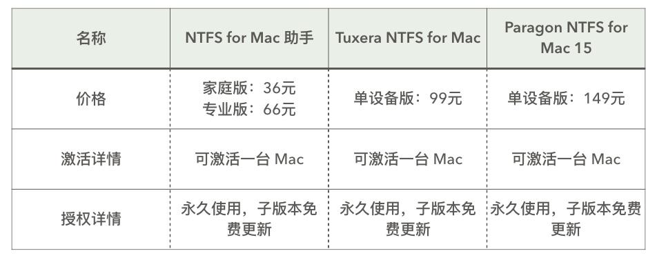 常见NTFS装载软件