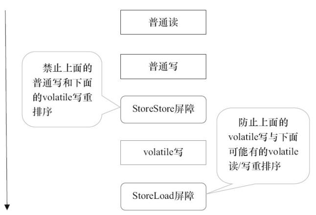 volatile写操插入的内存屏障.png
